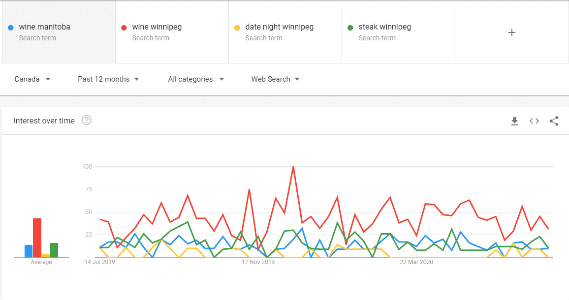 comparing trends