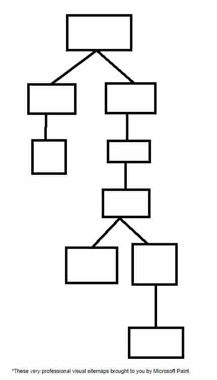 under optimized site structure