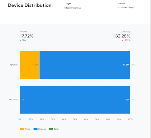 device distribution chart from Data Studio