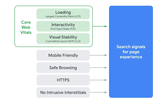 diagram of the core web vitals flow